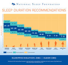 Recommended Sleep Time By Age Chart Coolguides