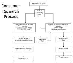 Consumer Behavior Chart Consumer Behavior Research Process Tutorialspoint