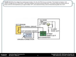 Ect Voltage Chart Figure 20 1 A Typical Engine Coolant Temperature Ect