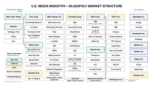Disney Conglomerate Chart Industry Analysis U S Media Ptolemy 3 Medium
