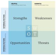Swot Anaysis Website Swot Analysis A How To Example Of Best Practice
