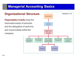 Delegation Of Authority Chart 15 1 Illustration 15 2 Organization Charts Show The