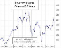 Soybean Futures Price Chart 6 Things You Must Know About Soybean Futures Trading