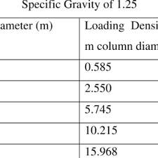 Gunpowder Loading Density In Kg Per Meter Of Column Diameter