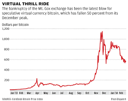 Volatility Will Keep Bitcoin On The Fringes Of Finance