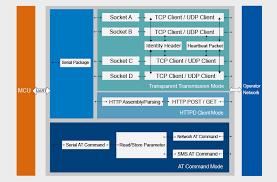 USR-G780 Free Shipping Serial 4G DTU LTE Network TCP/UDP/DNS/HTTP ...