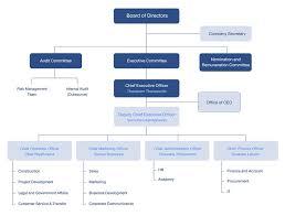 Chart Investor Co Th Organization Chart All Inspire Development All