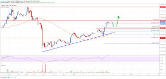Tron Chart Tron Trx Price Analysis Primed For More Upsides To 0 018