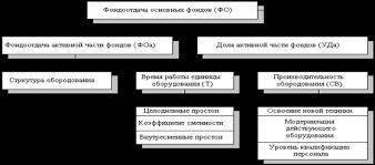 Дипломная работа Учет и анализ основных средств и нематериальных  Рисунок 1 Схема факторной системы фондоотдачи