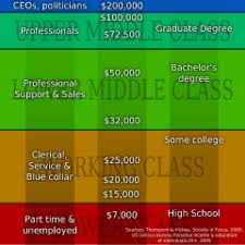 Economic Class Chart Social Class In The United States Wikipedia