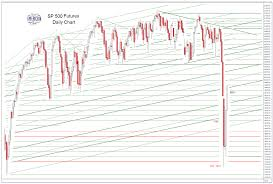 Dog Walking Chart Jesses Cafe Americain Blog Sp 500 And Ndx Futures Daily