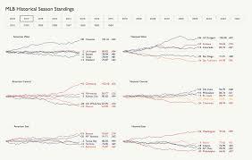 Mlb Chart Standings Mlb Historical Season Standings From 1994 2018 Oc London
