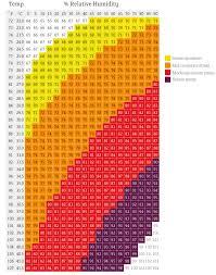 Chart Humidity Temperature Heat Stress Temperature Humidity Index Megalac