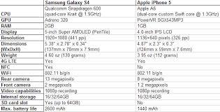 telefoonabonnementen vergelijken iphone 7