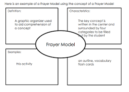 Blank Frayer Model Template Frayer Model Example Mobile Discoveries