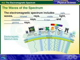 Spectrum Of Light Song William Herschel Measured The Temperature Of Different