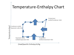 Molliers Chart Refrigerants Ppt Video Online Download