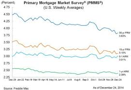 Bankrate Mortgage Chart Mortgage Interest Rates Edge Up Slightly In Latest Freddie