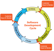software development methodology ebsolute our development methodology