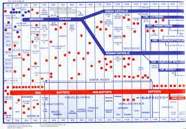 Baptist Timeline Chart