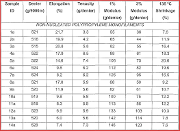 Height And Weight Chart Us Army Bmi Chart For Women Of Requirements And Guidelines