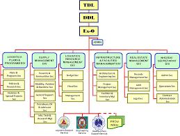 Philippine National Police Organizational Chart Pnp Dl Organizational Structure