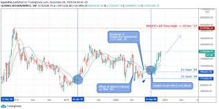 This benchmark of $10,000 usd is achieved by btc again after 5 and half months of delay after feb 2020. Btc Price Prediction 2021 We Hold A Bullish Bias Towards Bitcoin Going Forward The Btcc Blog