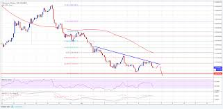 Eth Btc Analysis Ethereum Price Could Decline Further Vs