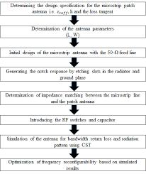 Flowchart Of Antenna Design Methodology Download