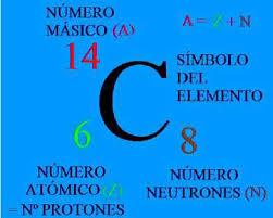 Resultado de imagen de El número de protones y neutrones determina el elemento