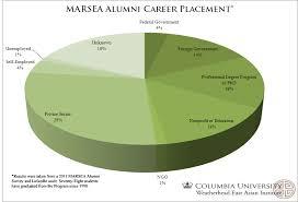 Marsea Alumni