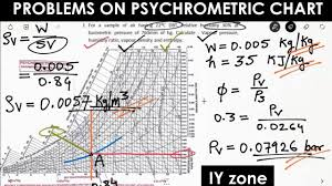 Hvac Refrigeration Troubleshooting Chart Problems On Psychrometic Chart Refrigeration Air Conditioning