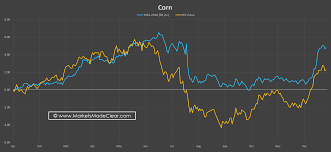 Corn Seasonal Chart Markets Made Clear Seasonal Charts Multi Year Seasonal