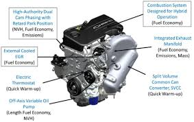 green car congress gm provides technical details of the gen  key technologies and features of the gen 2 engine a hybrid optimized version based on the new ecotec family features outlined a border are specific