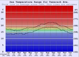 Tamarack Ave Water Temperature Sea And Wetsuit Guide Cal