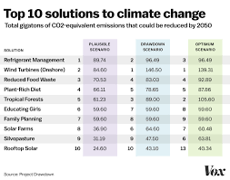 a new book ranks the top solutions to climate change the  amanda northrup vox