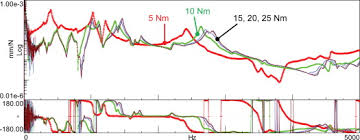 Bolt Tightening Torque Chart In Nm Bolt Tightening An Overview Sciencedirect Topics