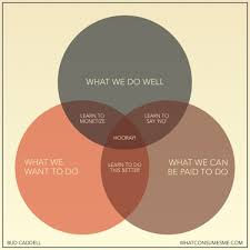 venn diagrams   a chart geek    s favoritesbest venn diagram ever  how to be happy in business
