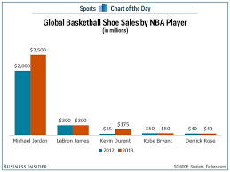 Nike Shoe Sales Chart Chart Michael Jordan Still Dominates The Basketball Shoe