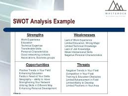 Swot Analysis Essay Examples Personal Swot Analysis Template Essay Examples Deepwaters Info