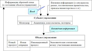 Процесс управления инновациями Реферат Организация инновационного менеджмента связывает в единую систему функционирования во времени и пространстве различные процессы управления