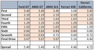 The Ford Gts Gearbox Is Shared With The Amg Gt Costs Twice