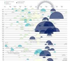 Interactive Data Visualizations Bubble Graph The 34 Best Interactive Data Visualizations From The