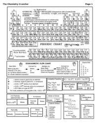 chemistry conversion chart cheat sheet 3 page chemistry cheat sheet with periodic table iworkcommunity