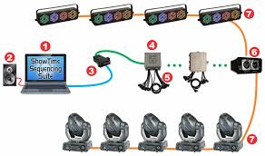 typical setups light o rama basic layout showing idmx1000 bridge to dmx 512 network