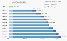Fcc Frequency Allocation Chart 2017 Transition Schedule Federal Communications Commission