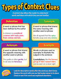 Types Of Context Clues Chart Types Of Context Clues Chart Context Clues Reading Skills