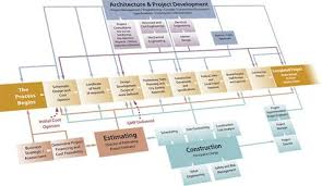 Services Construction Management Design Build St Louis