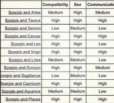 List Of Aries Compatibility Chart Virgos Pictures And Aries