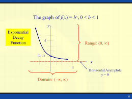 b 1 y x 0 1 domain range 0 horizontal asymptote y 0 graph of exponential function a 1 4 4 exponential growth function